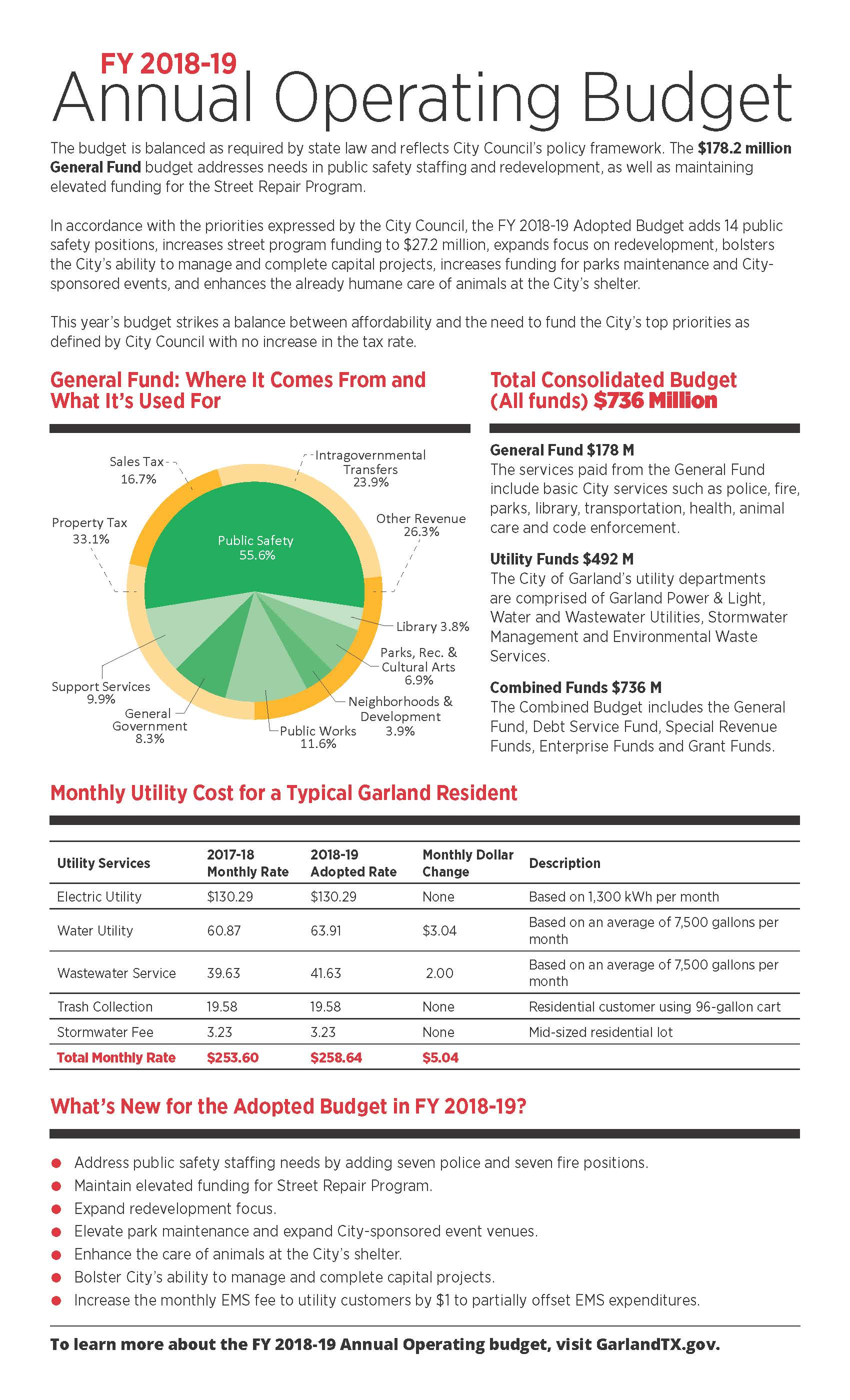 Click link below for readable .PDF of the 2018 - 2019 Annual Operating Budget Summary